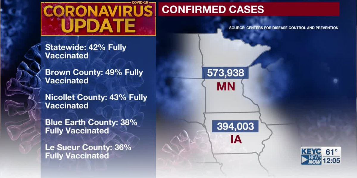 Over half of all eligible Minnesotans receive at least one dose of COVID-19 vaccine