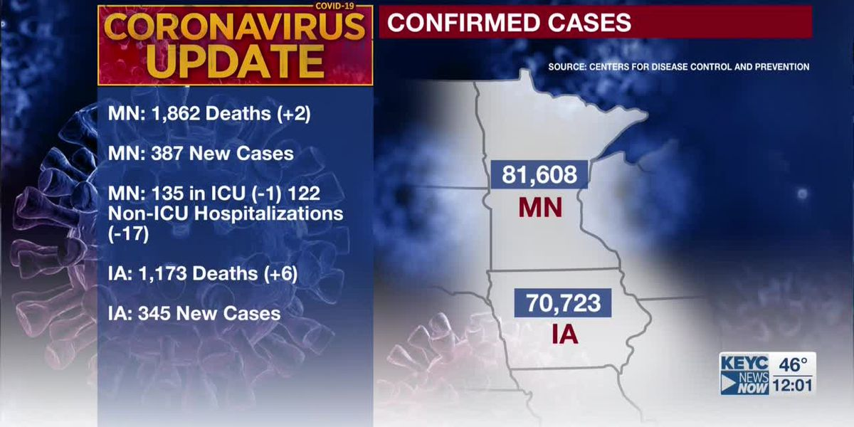 MDH: two additional deaths tied to COVID-19; 387 new confirmed positive cases