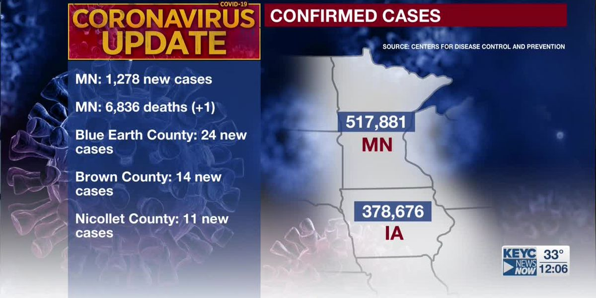 MDH: one additional death tied to COVID-19, 1,278 new cases