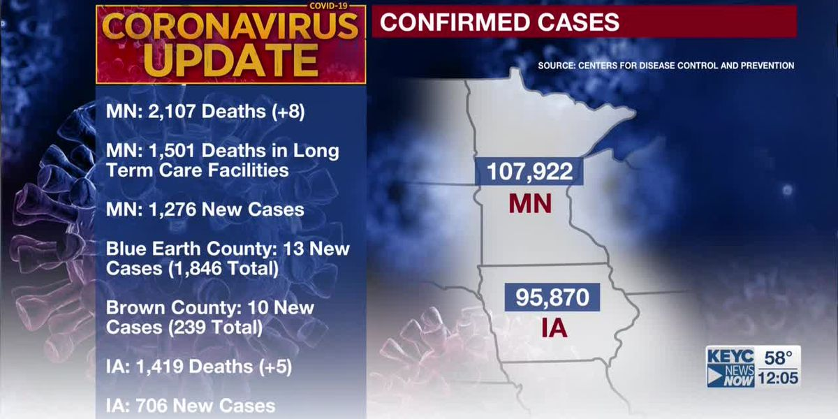 MDH: eight additional deaths tied to COVID-19; 1,276 new confirmed positive cases