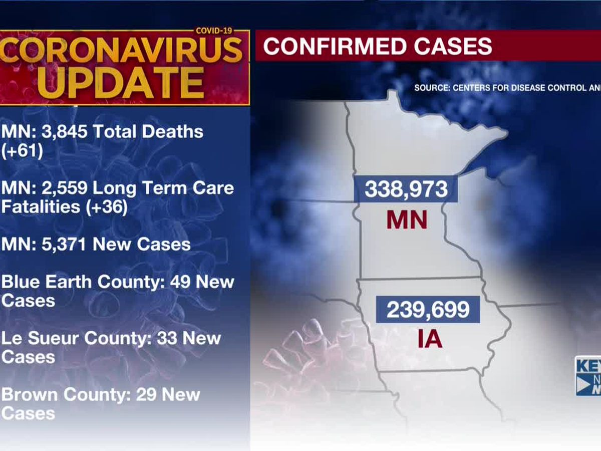 MDH: 61 additional deaths tied to COVID-19, 5,371 new confirmed positive cases