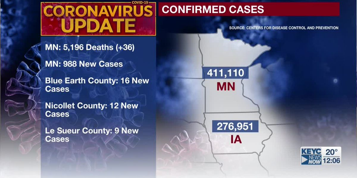 MDH: 36 additional deaths tied to COVID-19, 988 new confirmed positive cases