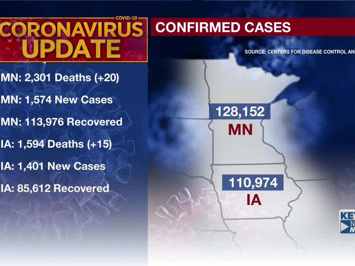 MDH: 20 additional deaths tied to COVID-19; 1,574 new confirmed positive cases