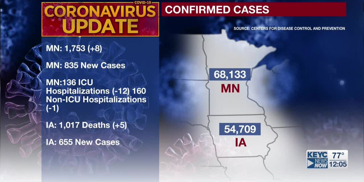MDH: eight additional deaths tied to COVID-19, 835 new confirmed positive cases