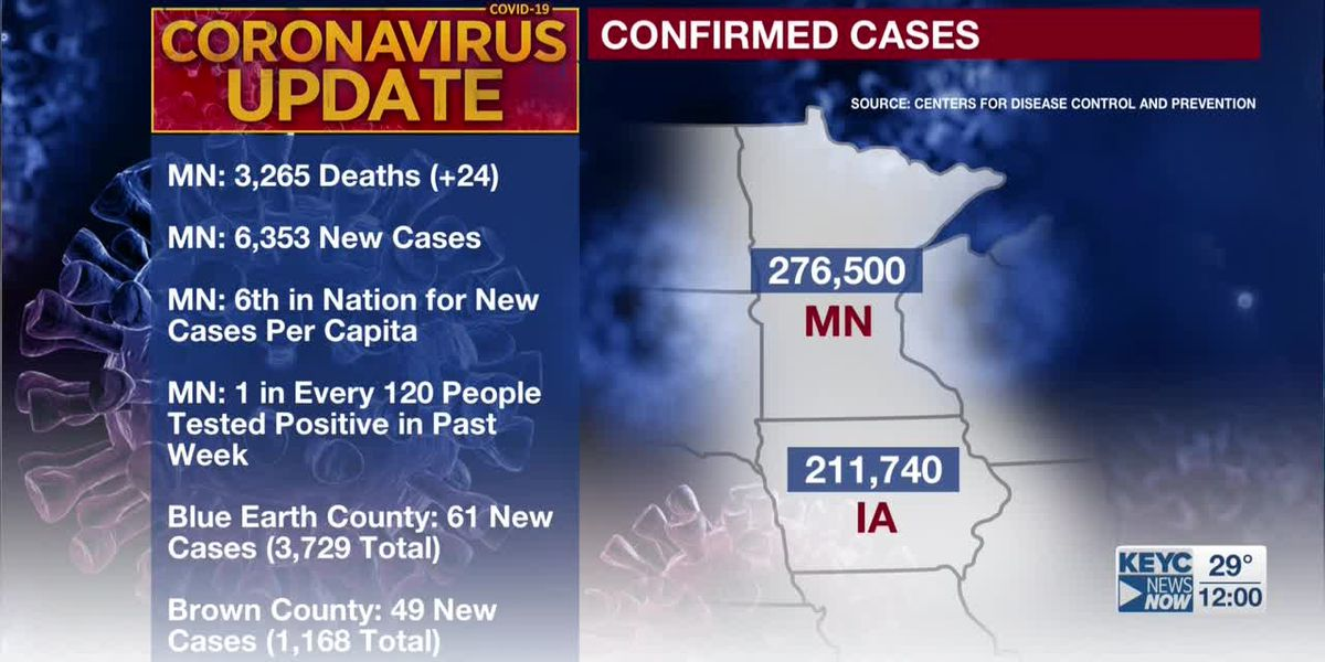 MDH: 24 additional deaths tied to COVID-19; 6,353 new confirmed positive cases
