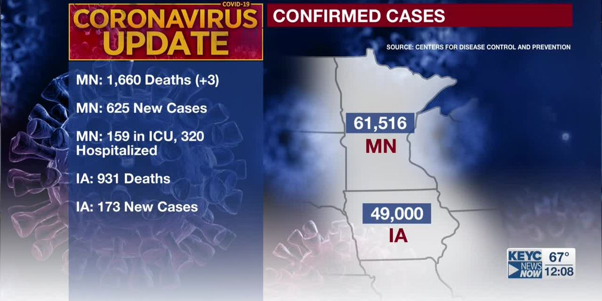 MDH: 3 additional deaths tied to COVID-19 in Minn.; 625 newly confirmed cases