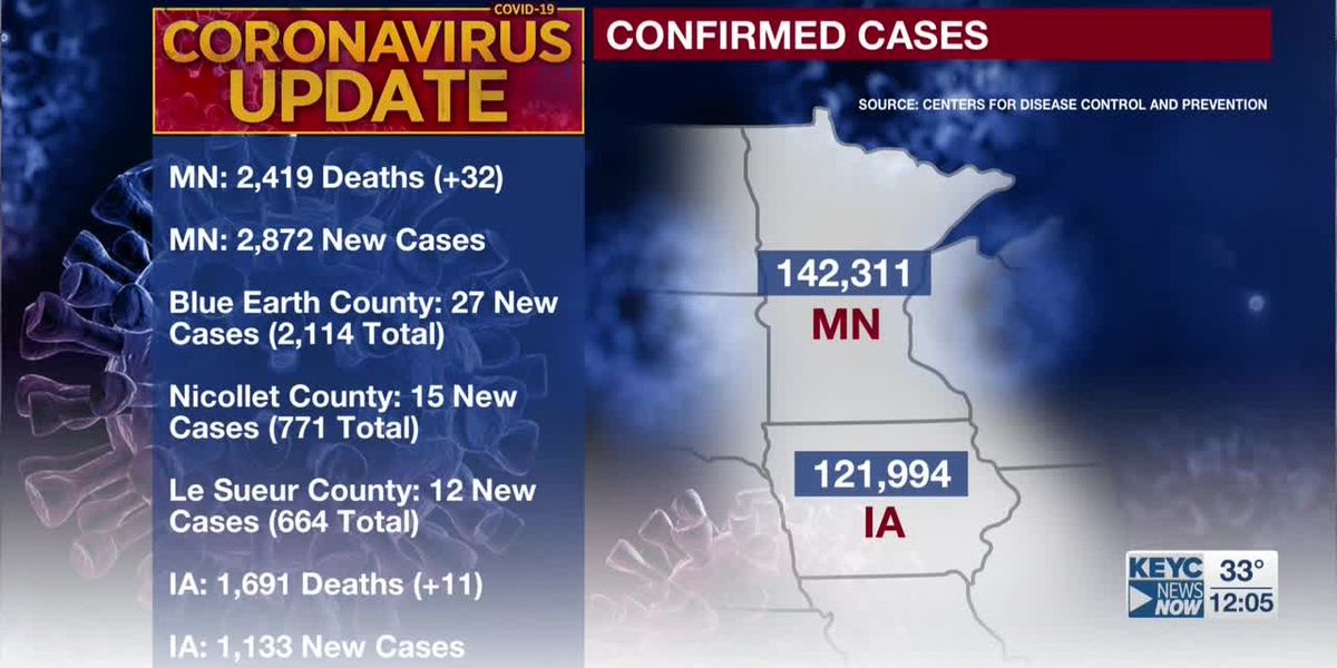 MDH: 32 additional deaths tied to COVID-19; 2,872 new confirmed positive cases
