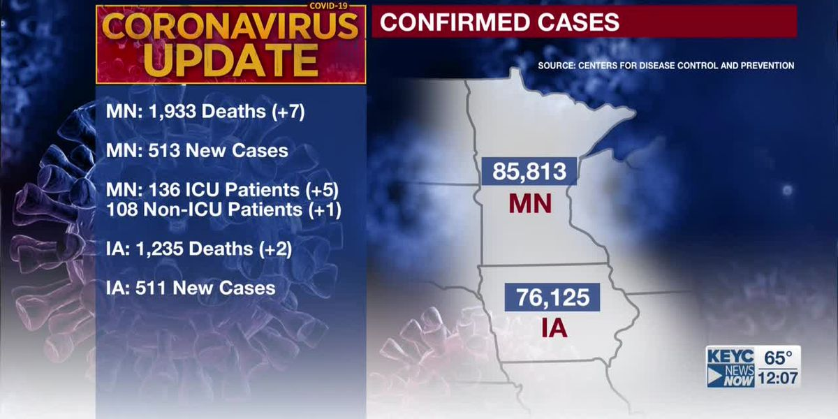 MDH: seven additional deaths tied to COVID-19; 513 new confirmed positive cases