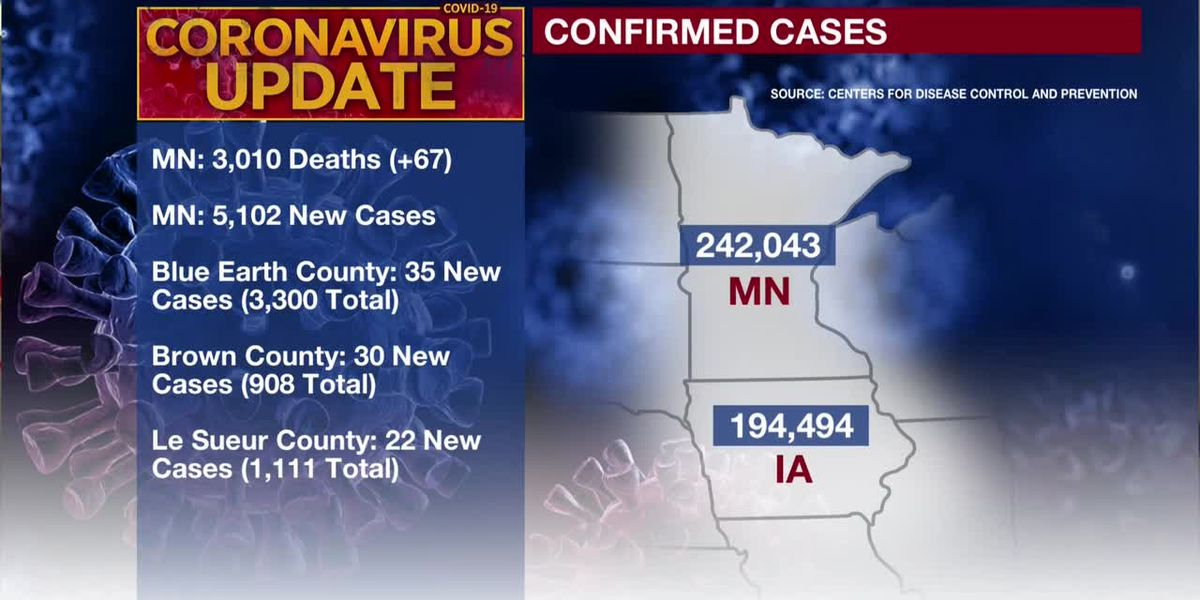 MDH: 67 additional deaths tied to COVID-19; 5,102 new confirmed positive cases