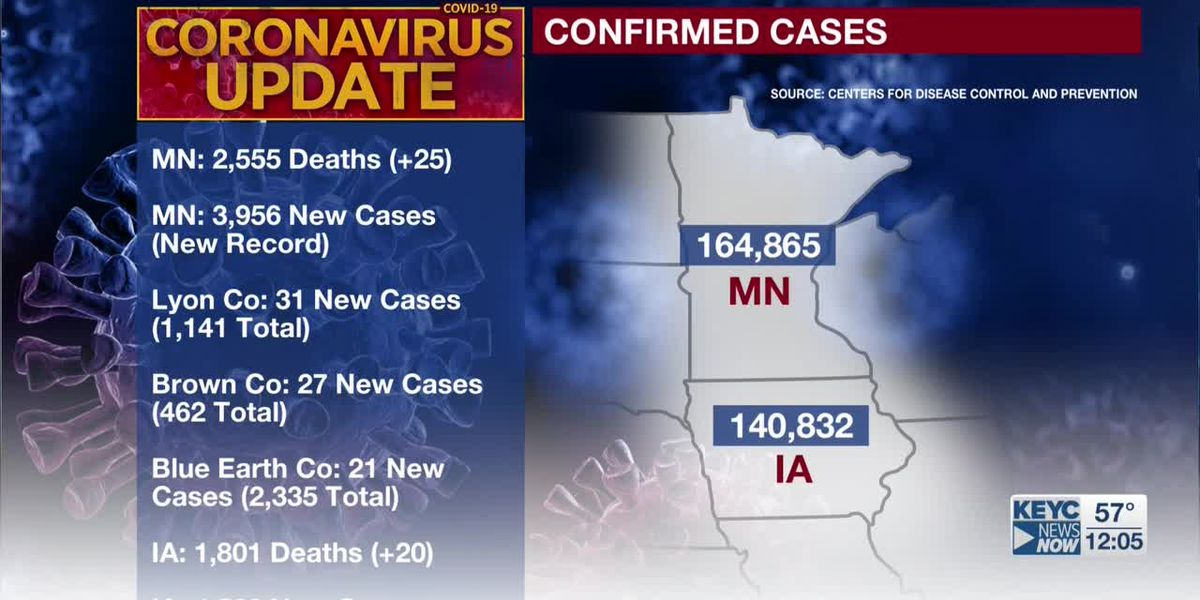 MDH: 25 additional deaths tied to COVID-19; 3,956 new confirmed positive cases