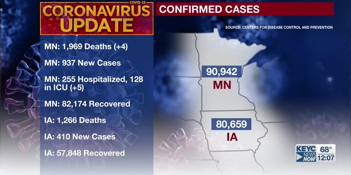 MDH: four additional deaths tied to COVID-19; 937 new confirmed positive cases