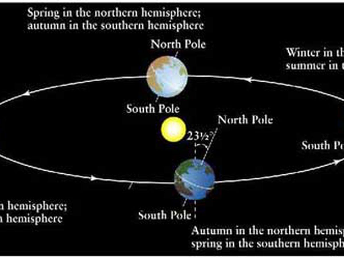 Meteorological spring versus astronomical spring