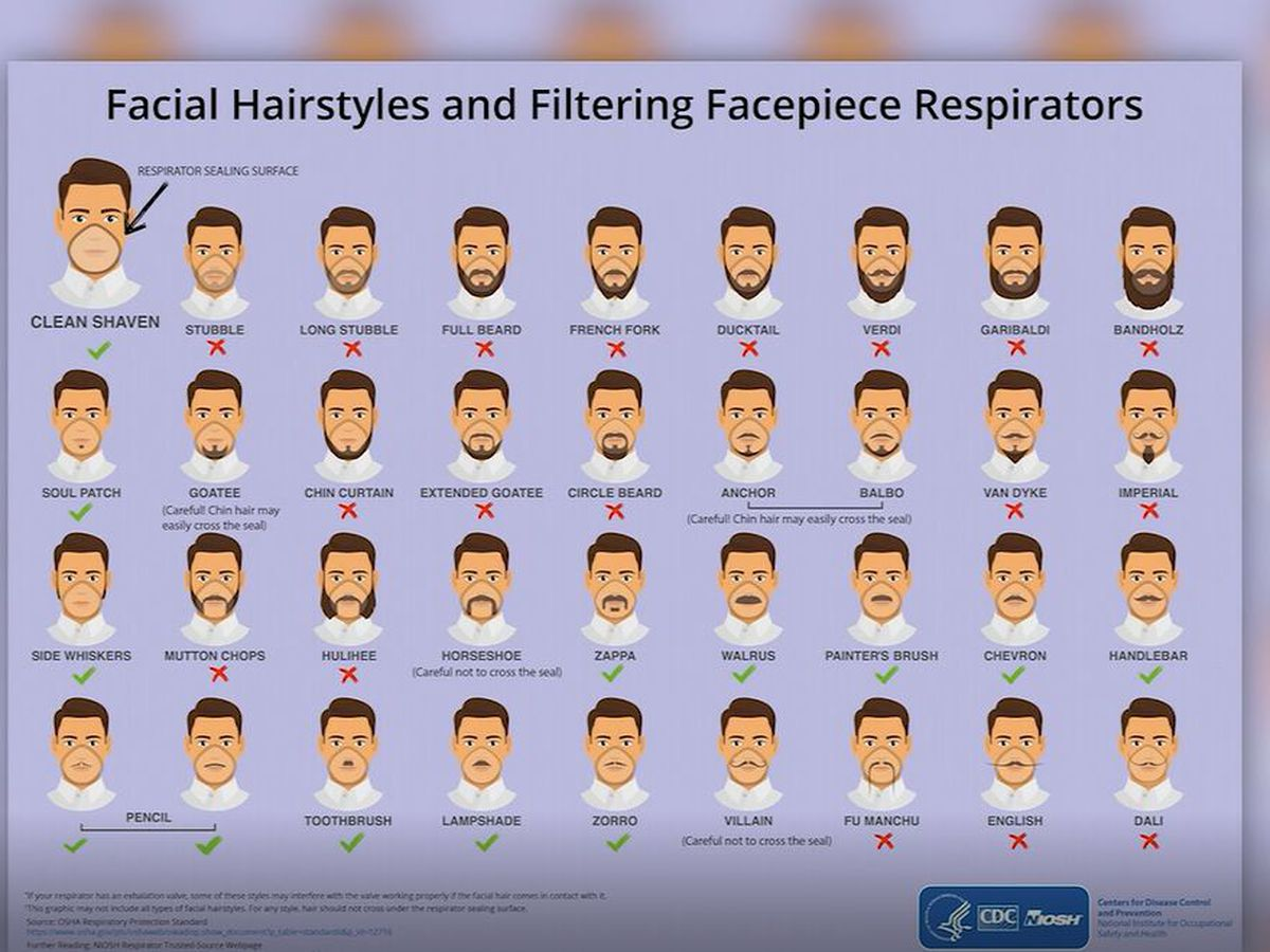 CDC: Face masks incompatible with some beards, long mustaches