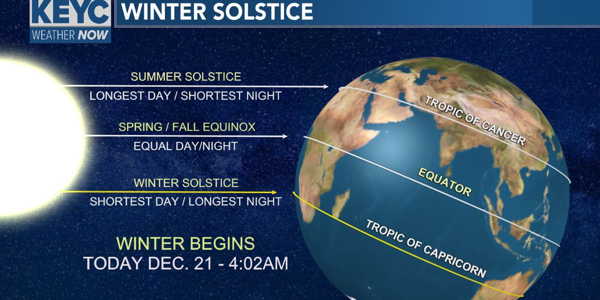Winter solstice begins today