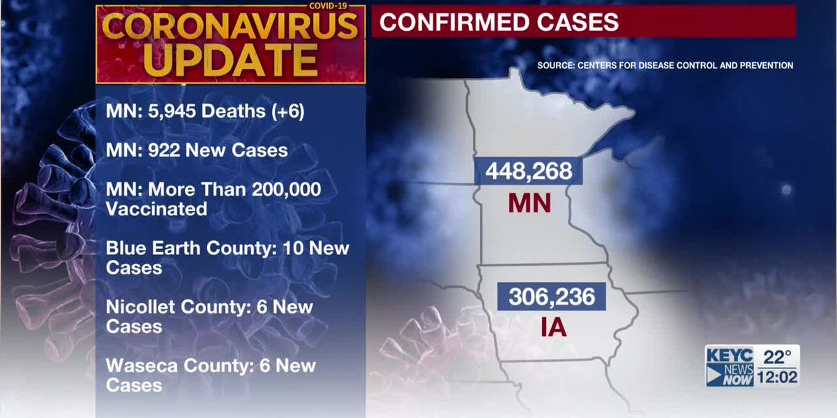 200,000 people vaccinated for COVID-19 in Minnesota
