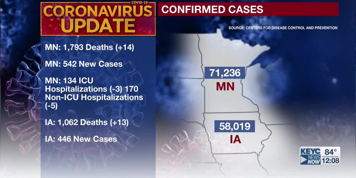 MDH: 14 additional deaths tied to COVID-19, 542 new confirmed positive cases