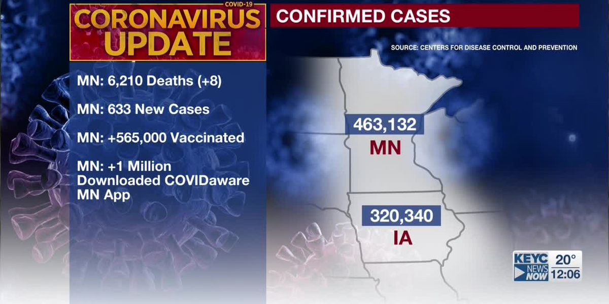 Minnesota has ramped up its COVID-19 vaccination efforts; health officials report 633 new cases, eight deaths tied to virus