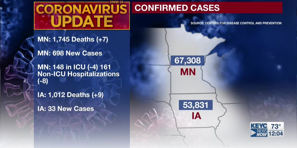 MDH: seven additional deaths tied to COVID-19, 698 new confirmed positive cases