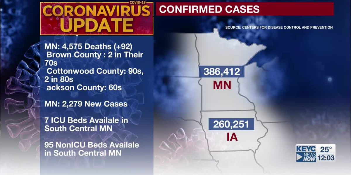 MDH: 92 additional deaths tied to COVID-19, 2,279 new confirmed positive cases