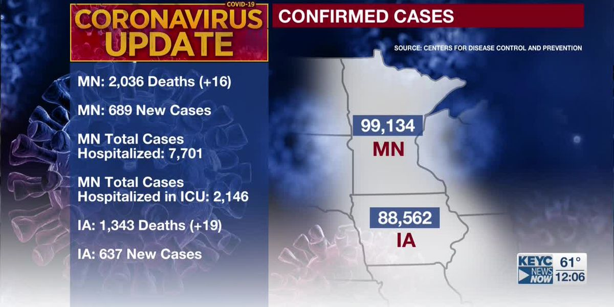 MDH: 16 additional deaths tied to COVID-19; 689 new confirmed positive cases