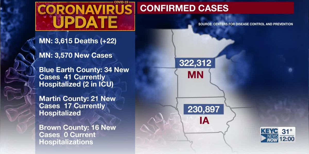 MDH: 22 additional deaths tied to COVID-19; 3,570 new confirmed positive cases