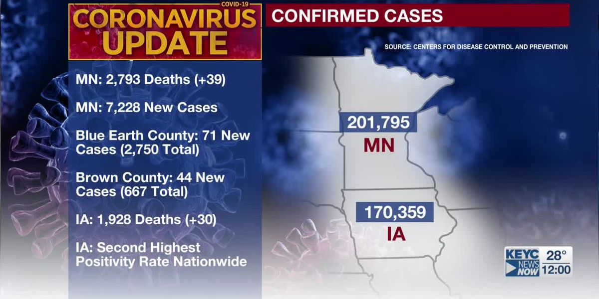 MDH: 39 additional deaths tied to COVID-19; 7,228 new confirmed positive cases