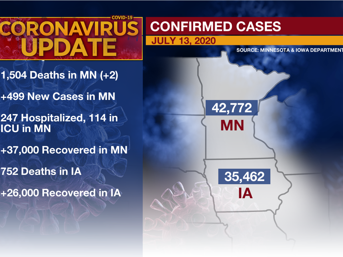 Fewest COVID-19 related deaths reported in Minnesota in 3 months